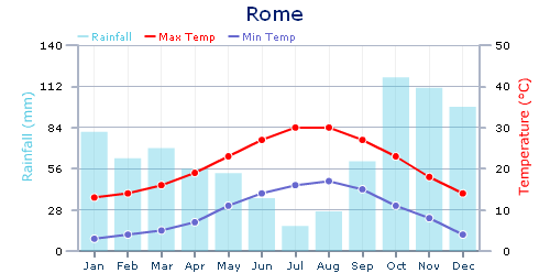 italy climate rome