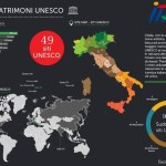 Tourism and UNESCO: 49 good reasons to visit Italy